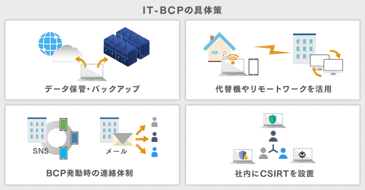 IT-BCPの具体策
